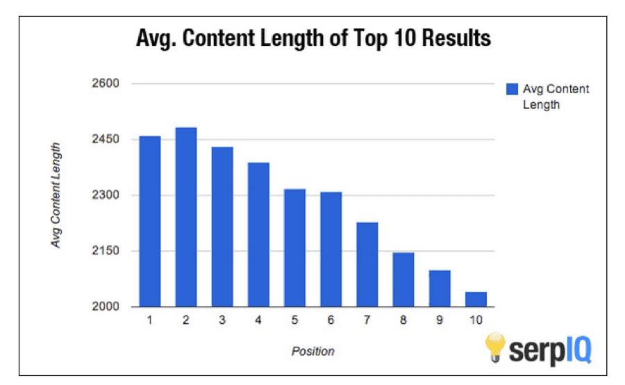 serp content length