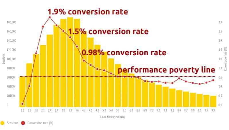 page-speed seo
